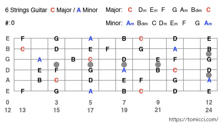 【ギター】Cメジャースケール、Aマイナースケール表 6 Strings Guitar C Major Scale / A Minor Scale