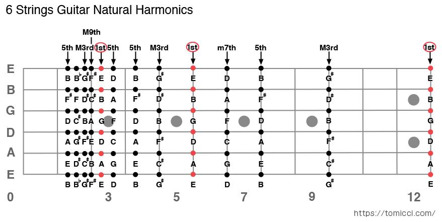 ギターナチュラルハーモニクス音程表 - 6 Strings Guitar Natural Harmonics